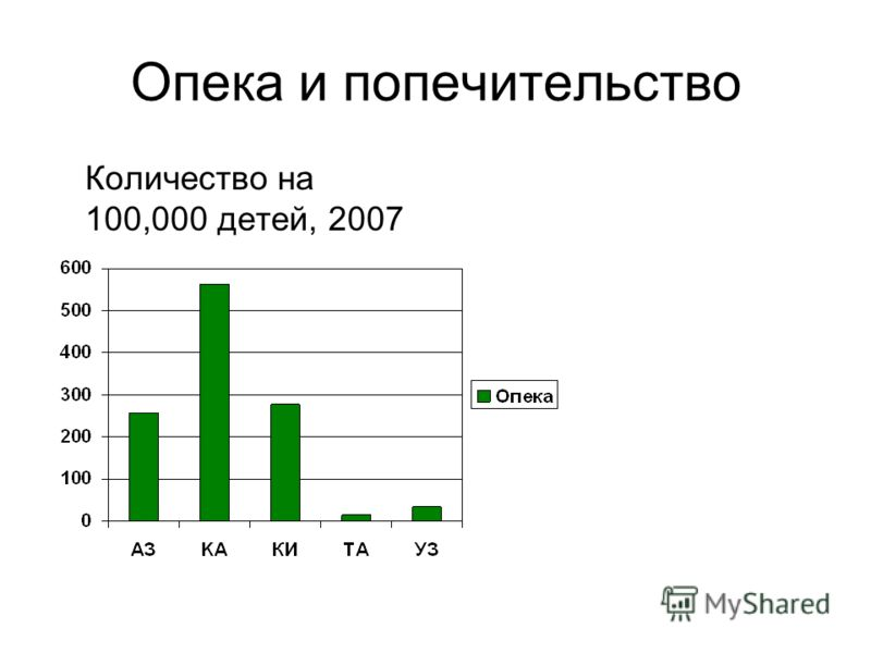 Опека и попечительство Количество на 100,000 детей, 2007