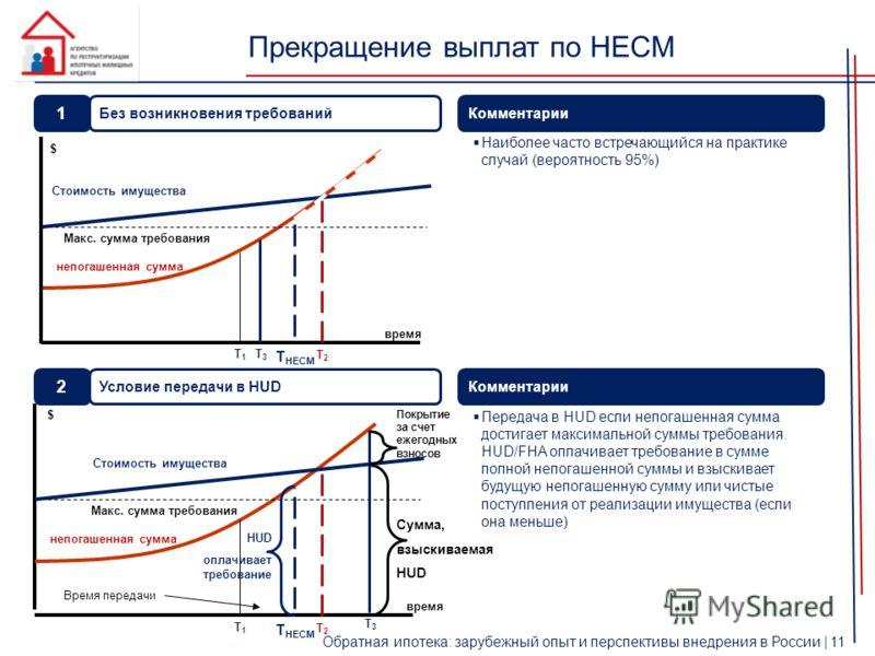 Прекращение выплат по HECM Обратная ипотека: зарубежный опыт и перспективы внедрения в России | 11 время Комментарии Наиболее часто встречающийся на практике случай (вероятность 95%) $ Стоимость имущества непогашенная сумма Макс. сумма требования $ H