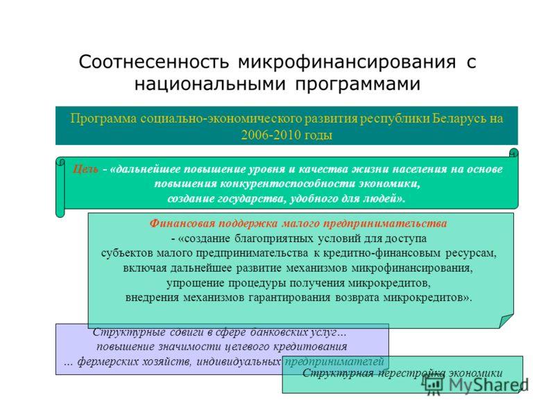 Соотнесенность микрофинансирования с национальными программами Программа социально-экономического развития республики Беларусь на 2006-2010 годы Цель - «дальнейшее повышение уровня и качества жизни населения на основе повышения конкурентоспособности