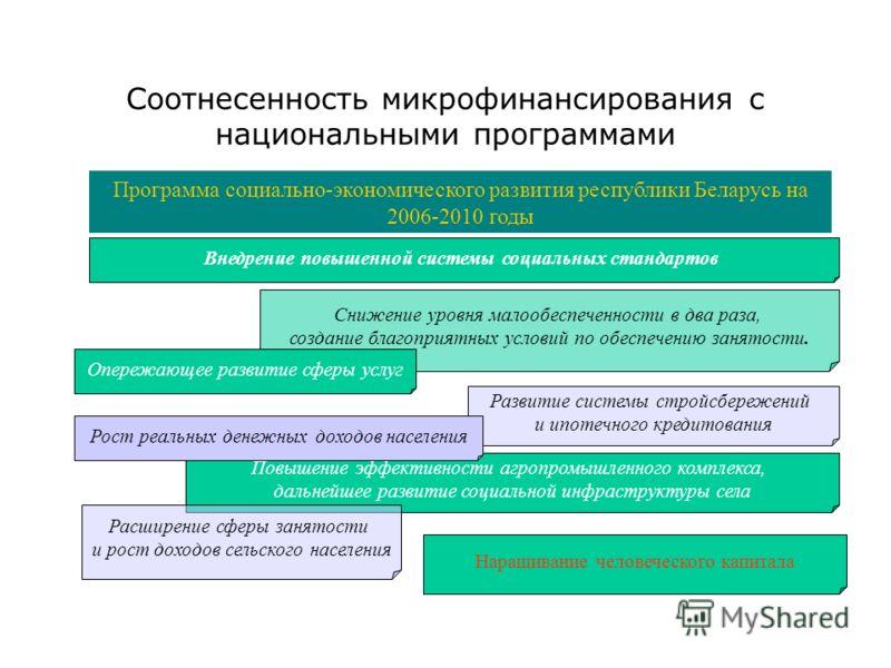 Соотнесенность микрофинансирования с национальными программами Программа социально-экономического развития республики Беларусь на 2006-2010 годы Внедрение повышенной системы социальных стандартов Снижение уровня малообеспеченности в два раза, создани