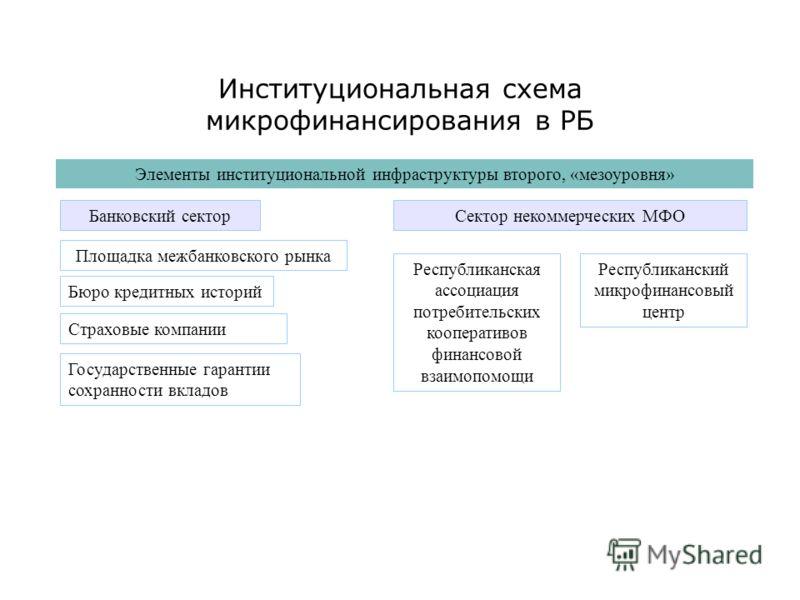Институциональная схема