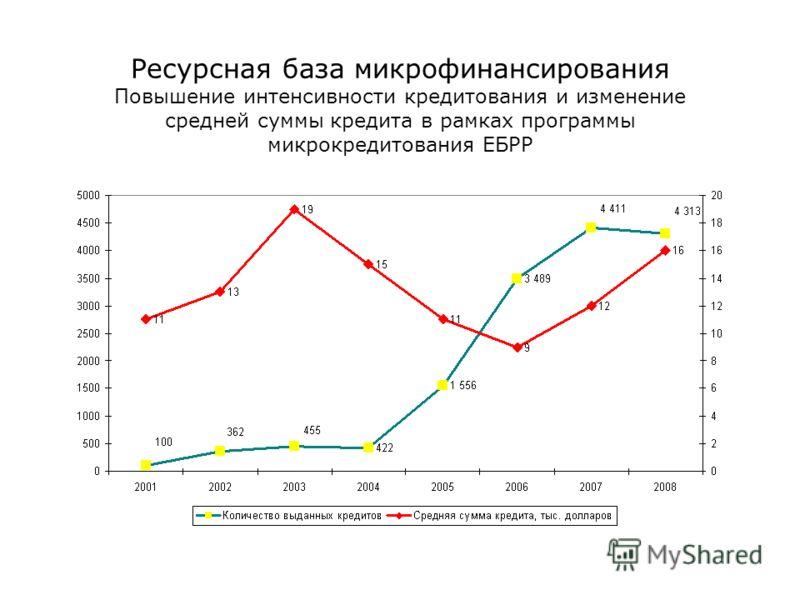 Ресурсная база микрофинансирования Повышение интенсивности кредитования и изменение средней суммы кредита в рамках программы микрокредитования ЕБРР