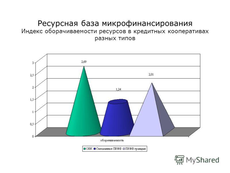 Ресурсная база микрофинансирования Индекс оборачиваемости ресурсов в кредитных кооперативах разных типов