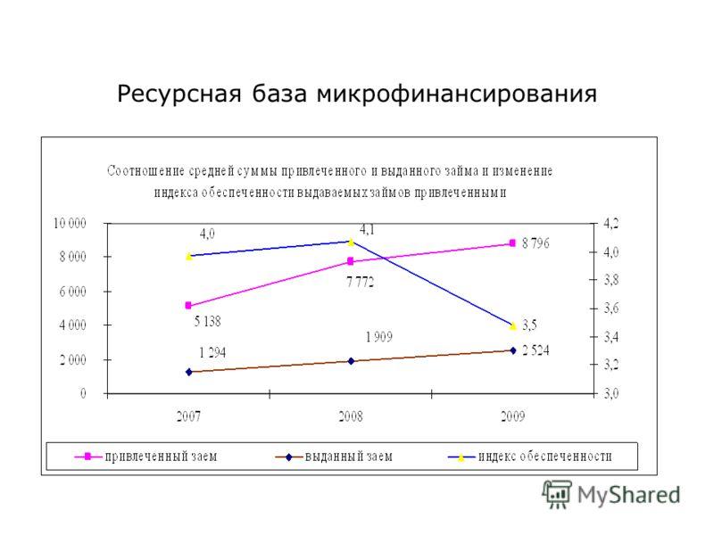 Ресурсная база микрофинансирования
