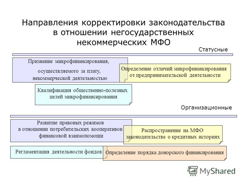 Направления корректировки законодательства в отношении негосударственных некоммерческих МФО Признание микрофинансирования, осуществляемого за плату, некоммерческой деятельностью Квалификация общественно-полезных целей микрофинансирования Определение