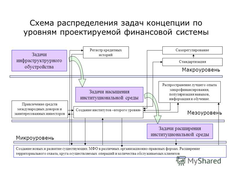 Схема распределения задач