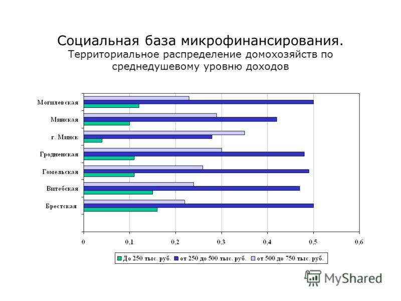 Социальная база микрофинансирования. Территориальное распределение домохозяйств по среднедушевому уровню доходов