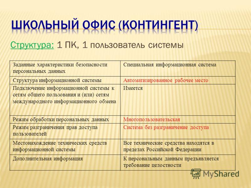 Структура: 1 ПК, 1 пользователь системы Заданные характеристики безопасности персональных данных Специальная информационная система Структура информационной системыАвтоматизированное рабочее место Подключение информационной системы к сетям общего пол