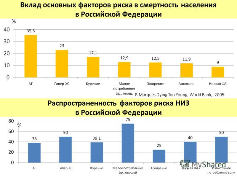 Вклад основных факторов риска в смертность населения в Российской Федерации Распространенность факторов риска НИЗ в Российской Федерации P. Marques Dying Too Young, World Bank, 2005 % %