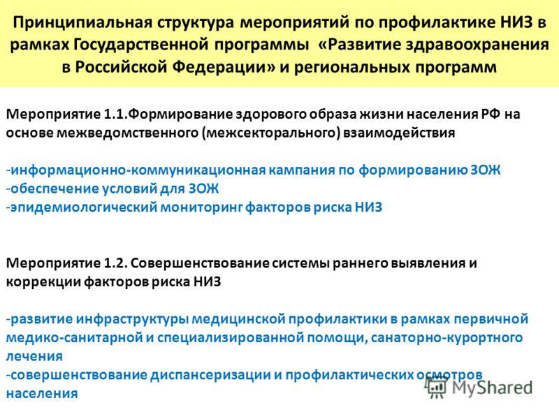 Принципиальная структура мероприятий по профилактике НИЗ в рамках Государственной программы «Развитие здравоохранения в Российской Федерации» и региональных программ Мероприятие 1.1.Формирование здорового образа жизни населения РФ на основе межведомс