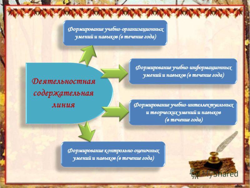 Деятельностная содержательная линия Формирование учебно-организационных умений и навыков (в течение года) Формирование учебно-информационных умений и навыков (в течение года) Формирование контрольно-оценочных умений и навыков (в течение года) Формиро
