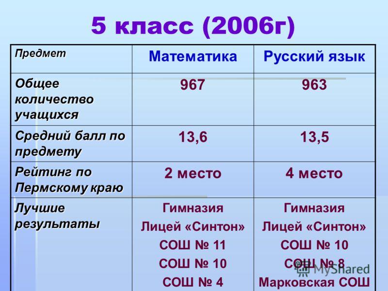 5 класс (2006г) Предмет МатематикаРусский язык Общее количество учащихся 967963 Средний балл по предмету 13,613,5 Рейтинг по Пермскому краю 2 место4 место Лучшие результаты Гимназия Лицей «Синтон» СОШ 11 СОШ 10 СОШ 4 Гимназия Лицей «Синтон» СОШ 10 СО
