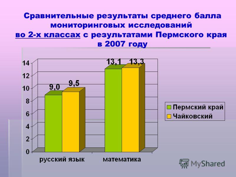 Сравнительные результаты среднего балла мониторинговых исследований во 2-х классах с результатами Пермского края в 2007 году