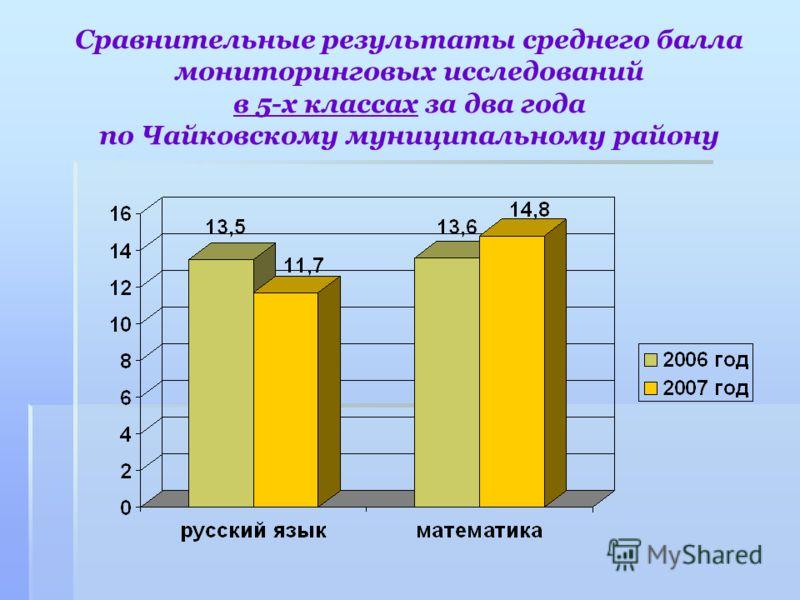 Сравнительные результаты среднего балла мониторинговых исследований в 5-х классах за два года по Чайковскому муниципальному району