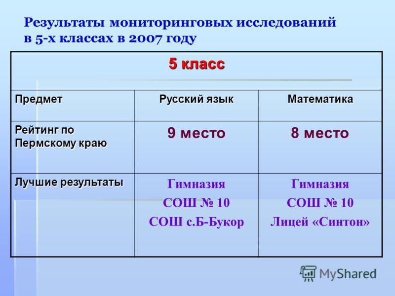 Результаты мониторинговых исследований в 5-х классах в 2007 году 5 класс Предмет Русский язык Математика Рейтинг по Пермскому краю 9 место8 место Лучшие результаты Гимназия СОШ 10 СОШ с.Б-Букор Гимназия СОШ 10 Лицей «Синтон»