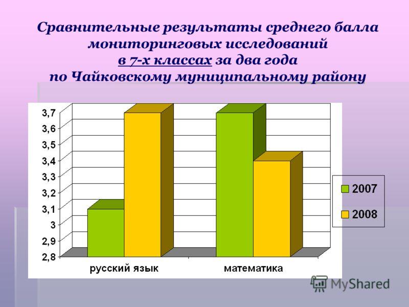 Сравнительные результаты среднего балла мониторинговых исследований в 7-х классах за два года по Чайковскому муниципальному району
