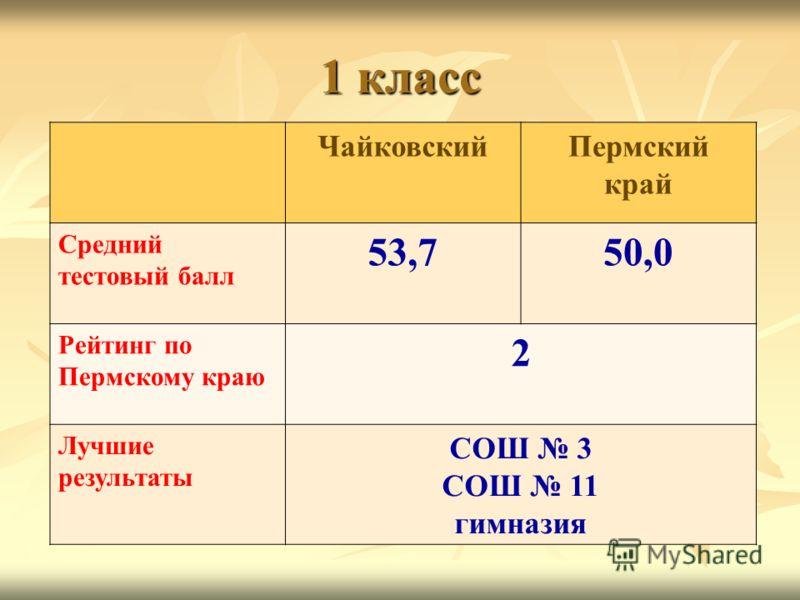 1 класс ЧайковскийПермский край Средний тестовый балл 53,750,0 Рейтинг по Пермскому краю 2 Лучшие результаты СОШ 3 СОШ 11 гимназия