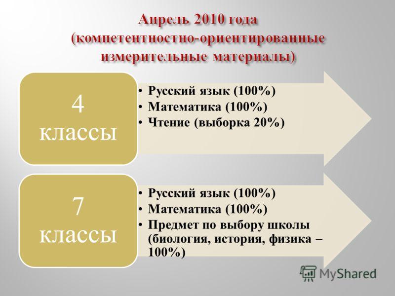 Русский язык (100%) Математика (100%) Чтение (выборка 20%) 4 классы Русский язык (100%) Математика (100%) Предмет по выбору школы (биология, история, физика – 100%) 7 классы