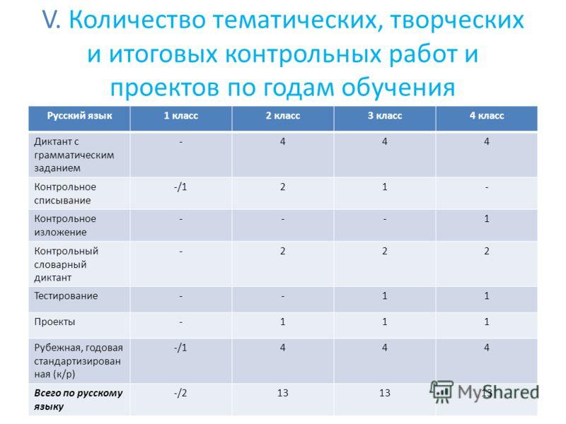 V. Количество тематических, творческих и итоговых контрольных работ и проектов по годам обучения Русский язык1 класс2 класс3 класс4 класс Диктант с грамматическим заданием -444 Контрольное списывание -/121- Контрольное изложение ---1 Контрольный слов