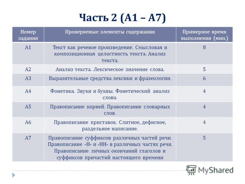Часть 2 ( А 1 – А 7) Номер задания Проверяемые элементы содержанияПримерное время выполнения ( мин.) А1А1 Текст как речевое произведение. Смысловая и композиционная целостность текста. Анализ текста. 8 А2А2 Анализ текста. Лексическое значение слова.