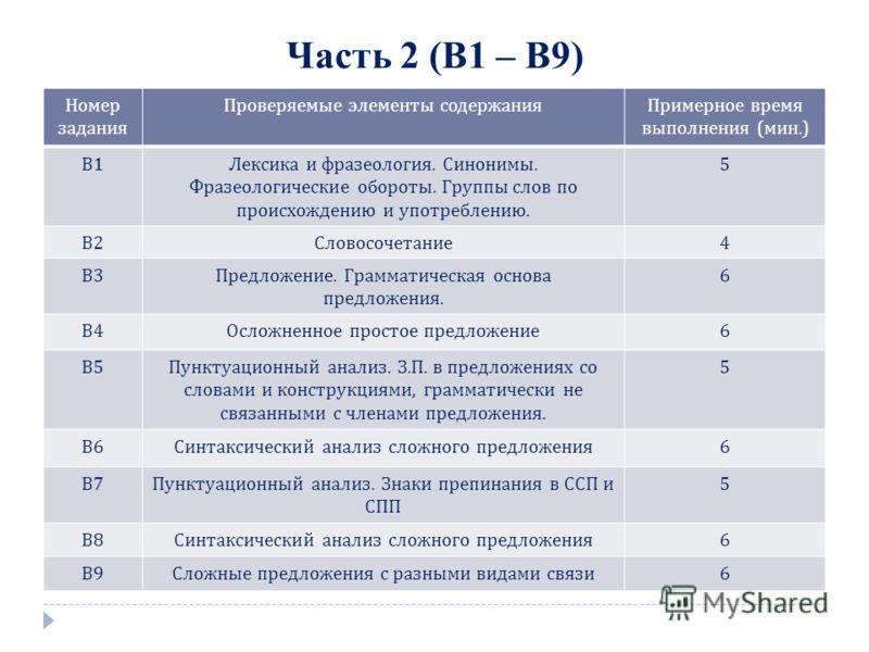 Часть 2 (В1 – В9) Номер задания Проверяемые элементы содержанияПримерное время выполнения ( мин.) В1В1 Лексика и фразеология. Синонимы. Фразеологические обороты. Группы слов по происхождению и употреблению. 5 В2В2 Словосочетание 4 В3В3 Предложение. Г