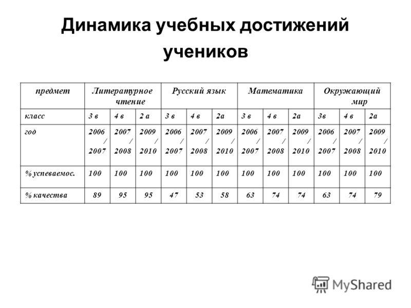 Динамика учебных достижений учеников предметЛитературное чтение Русский языкМатематикаОкружающий мир класс3 в4 в2 а3 в4 в2а3 в4 в2а3в4 в2а год2006 / 2007 2007 / 2008 2009 / 2010 2006 / 2007 2007 / 2008 2009 / 2010 2006 / 2007 2007 / 2008 2009 / 2010