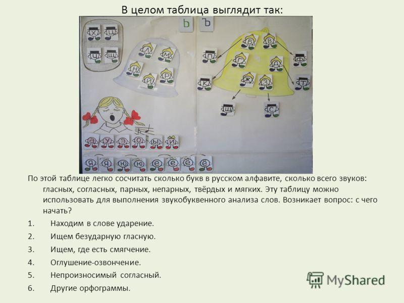 В целом таблица выглядит так: По этой таблице легко сосчитать сколько букв в русском алфавите, сколько всего звуков: гласных, согласных, парных, непарных, твёрдых и мягких. Эту таблицу можно использовать для выполнения звукобуквенного анализа слов. В