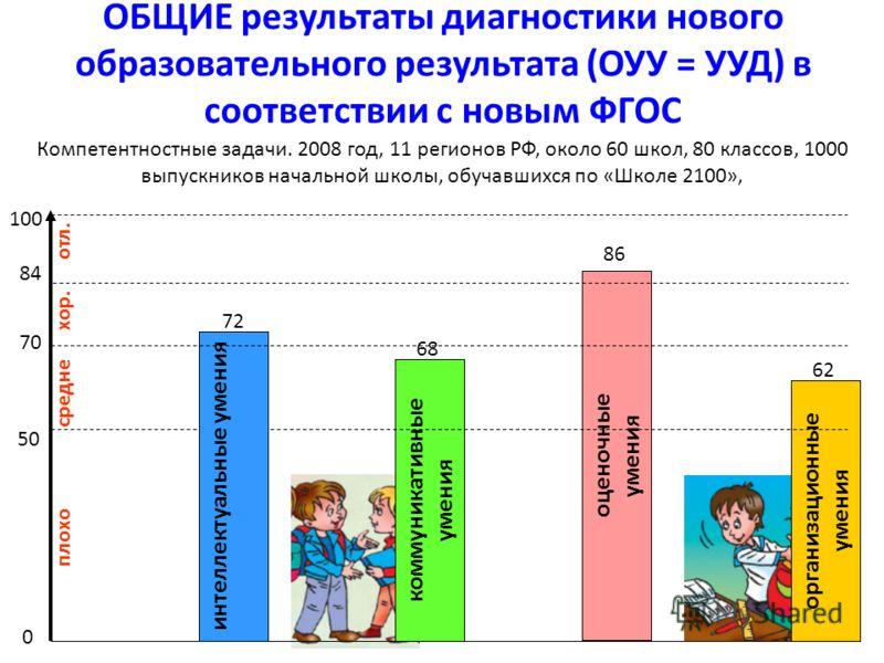 83 ОБЩИЕ результаты диагностики нового образовательного результата (ОУУ = УУД) в соответствии с новым ФГОС Компетентностные задачи. 2008 год, 11 регионов РФ, около 60 школ, 80 классов, 1000 выпускников начальной школы, обучавшихся по «Школе 2100», оц