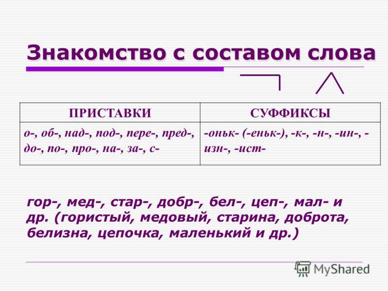 ПРИСТАВКИСУФФИКСЫ о-, об-, над-, под-, пере-, пред-, до-, по-, про-, на-, за-, с- -оньк- (-еньк-), -к-, -н-, -ин-, - изн-, -ист- Знакомство с составом слова гор-, мед-, стар-, добр-, бел-, цеп-, мал- и др. (гористый, медовый, старина, доброта, белизн