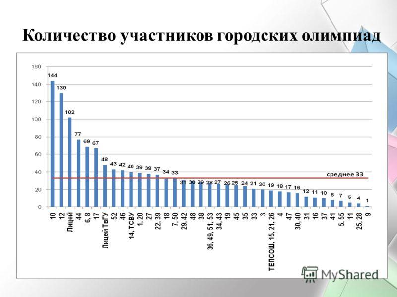 Количество участников городских олимпиад