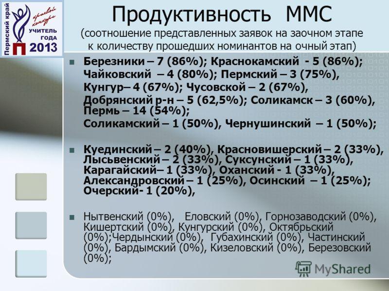 Продуктивность ММС (соотношение представленных заявок на заочном этапе к количеству прошедших номинантов на очный этап) Березники – 7 (86%); Краснокамский - 5 (86%); Чайковский – 4 (80%); Пермский – 3 (75%), Кунгур– 4 (67%); Чусовской – 2 (67%), Добр