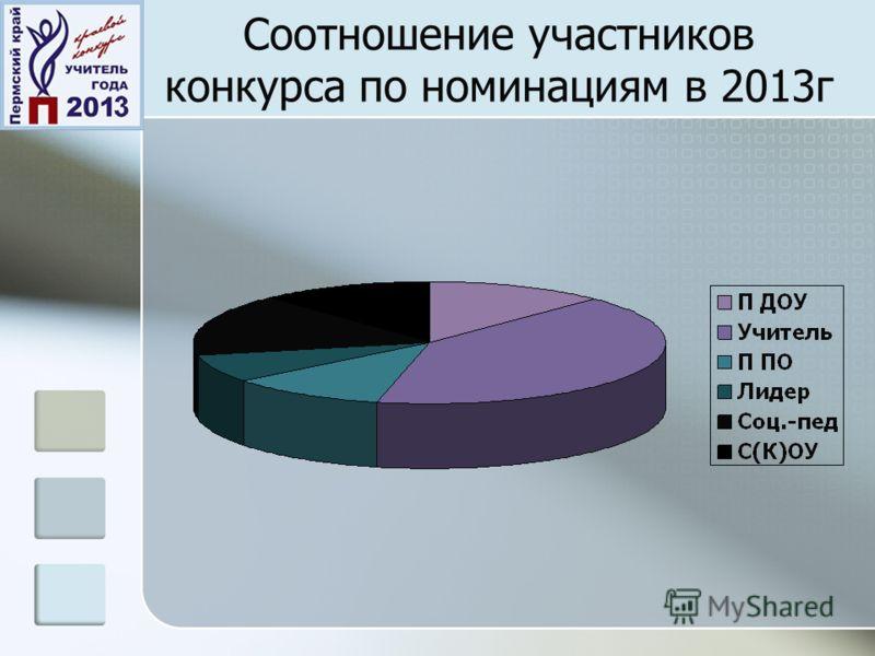 Соотношение участников конкурса по номинациям в 2013г