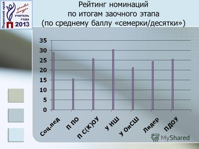 Рейтинг номинаций по итогам заочного этапа (по среднему баллу «семерки/десятки»)