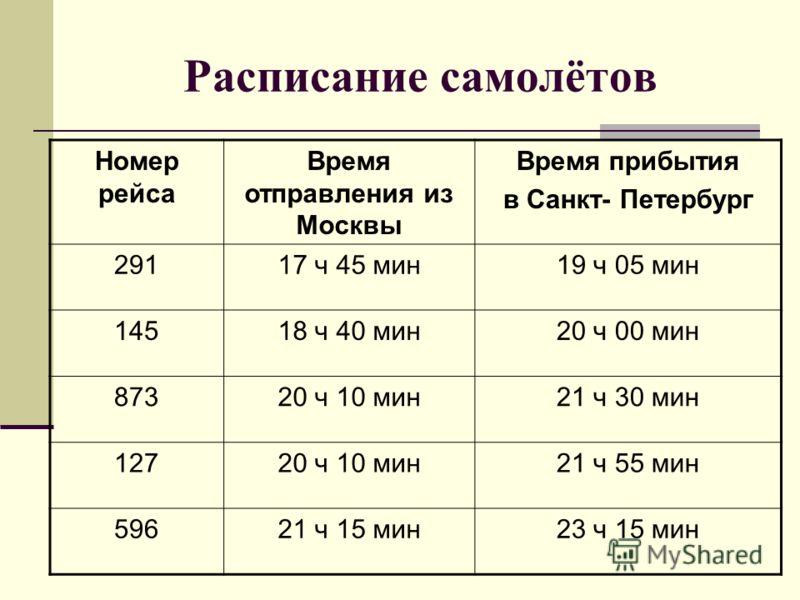 Расписание самолётов Номер рейса Время отправления из Москвы Время прибытия в Санкт- Петербург 29117 ч 45 мин19 ч 05 мин 14518 ч 40 мин20 ч 00 мин 87320 ч 10 мин21 ч 30 мин 12720 ч 10 мин21 ч 55 мин 59621 ч 15 мин23 ч 15 мин