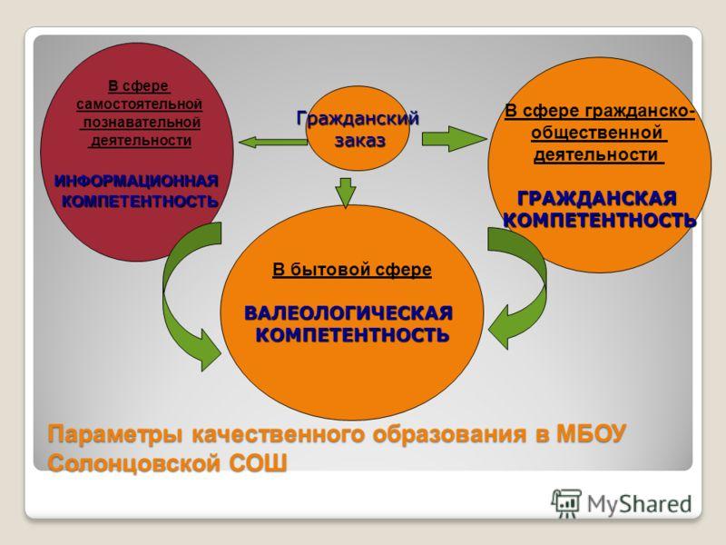Параметры качественного образования в МБОУ Солонцовской СОШ В сфере самостоятельной познавательной деятельностиИНФОРМАЦИОННАЯКОМПЕТЕНТНОСТЬ В сфере гражданско- общественной деятельностиГРАЖДАНСКАЯКОМПЕТЕНТНОСТЬ В бытовой сфереВАЛЕОЛОГИЧЕСКАЯКОМПЕТЕНТ
