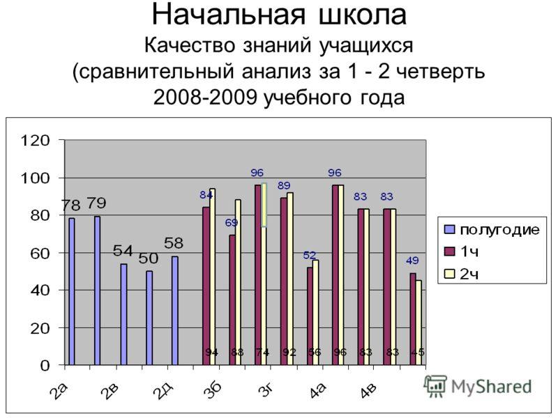 Начальная школа Качество знаний учащихся (сравнительный анализ за 1 - 2 четверть 2008-2009 учебного года