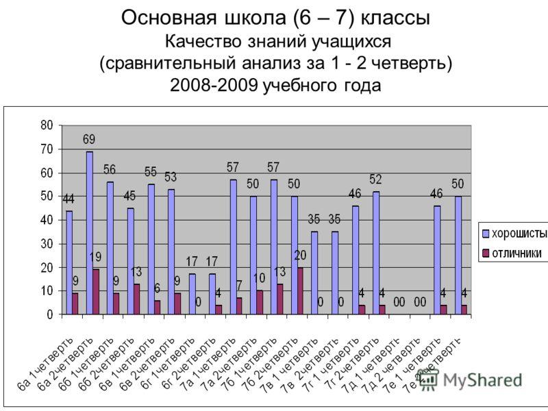 Основная школа (6 – 7) классы Качество знаний учащихся (сравнительный анализ за 1 - 2 четверть) 2008-2009 учебного года
