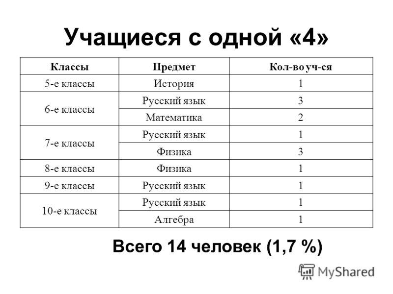 Учащиеся с одной «4» КлассыПредметКол-во уч-ся 5-е классы История1 6-е классы Русский язык3 Математика2 7-е классы Русский язык1 Физика3 8-е классы Физика1 9-е классы Русский язык1 10-е классы Русский язык1 Алгебра1 Всего 14 человек (1,7 %)