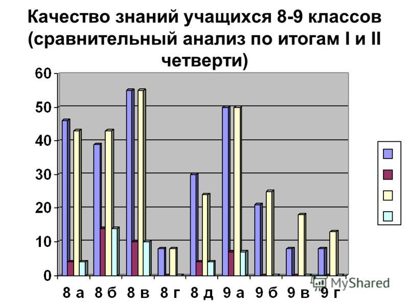 Качество знаний учащихся 8-9 классов (сравнительный анализ по итогам I и II четверти)