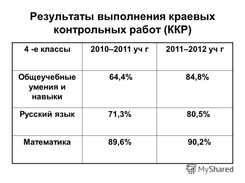 Результаты выполнения краевых контрольных работ (ККР) 4 -е классы2010–2011 уч г2011–2012 уч г Общеучебные умения и навыки 64,4% 84,8% Русский язык71,3% 80,5% Математика89,6% 90,2%