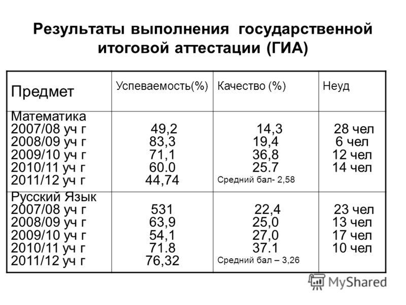 Результаты выполнения государственной итоговой аттестации (ГИА) Предмет Успеваемость(%)Качество (%)Неуд Математика 2007/08 уч г 2008/09 уч г 2009/10 уч г 2010/11 уч г 2011/12 уч г 49,2 83,3 71,1 60.0 44,74 14,3 19,4 36,8 25.7 Средний бал- 2,58 28 чел