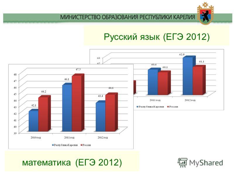 Русский язык (ЕГЭ 2012) математика (ЕГЭ 2012)