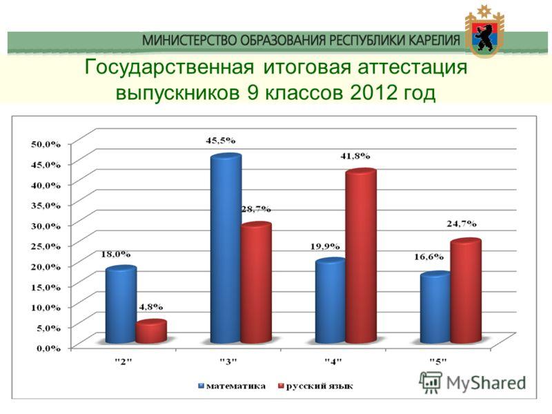 Государственная итоговая аттестация выпускников 9 классов 2012 год
