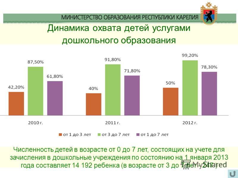 Динамика охвата детей услугами дошкольного образования Численность детей в возрасте от 0 до 7 лет, состоящих на учете для зачисления в дошкольные учреждения по состоянию на 1 января 2013 года составляет 14 192 ребенка (в возрасте от 3 до 7 лет - 247