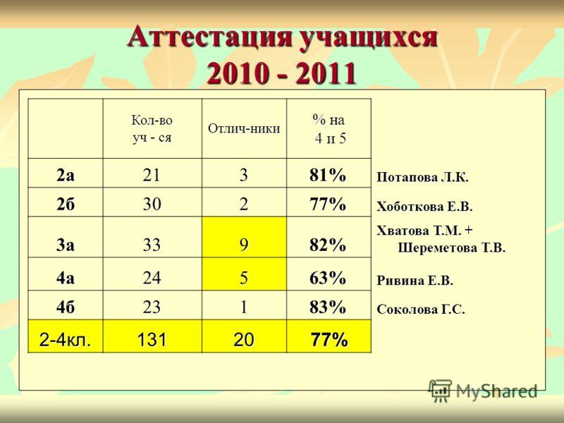 Кол-во уч - ся Отлич-ники % на 4 и 5 4 и 5 2а21381% Потапова Л.К. 2б30277% Хоботкова Е.В. 3а33982% Хватова Т.М. + Шереметова Т.В. 4а24563% Ривина Е.В. 4б23183% Соколова Г.С. 2-4кл.1312077%
