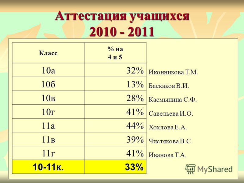 Аттестация учащихся 2010 - 2011 Класс % на 4 и 5 10а32% Иконникова Т.М. 10б13% Баскаков В.И. 10в28% Касмынина С.Ф. 10г41% Савельева И.О. 11а44% Хохлова Е.А. 11в39% Чистякова В.С. 11г41% Иванова Т.А. 10-11к.33%