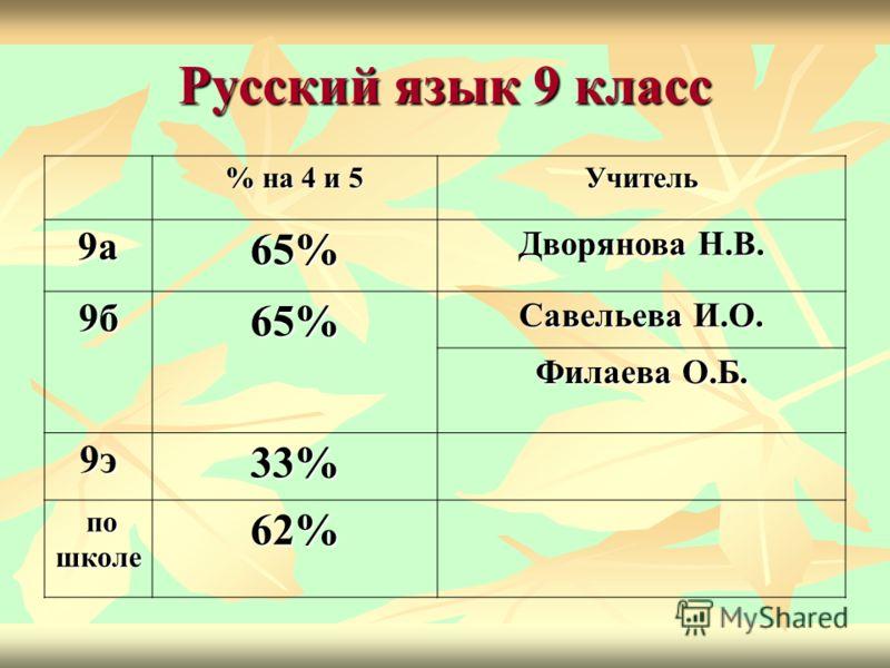 Русский язык 9 класс % на 4 и 5 Учитель 9а65% Дворянова Н.В. 9б65% Савельева И.О. Филаева О.Б. 9э33% по школе по школе62%