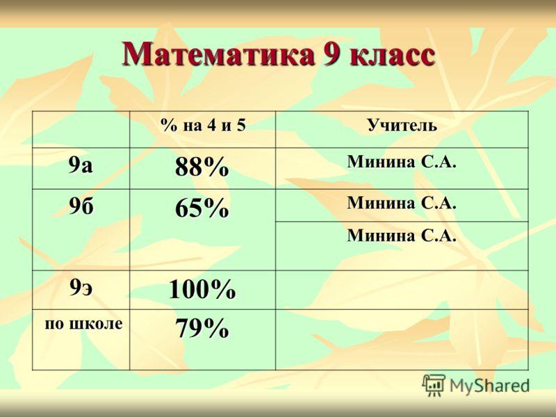 Математика 9 класс % на 4 и 5 Учитель 9а88% Минина С.А. 9б65% 9э100% по школе по школе79%