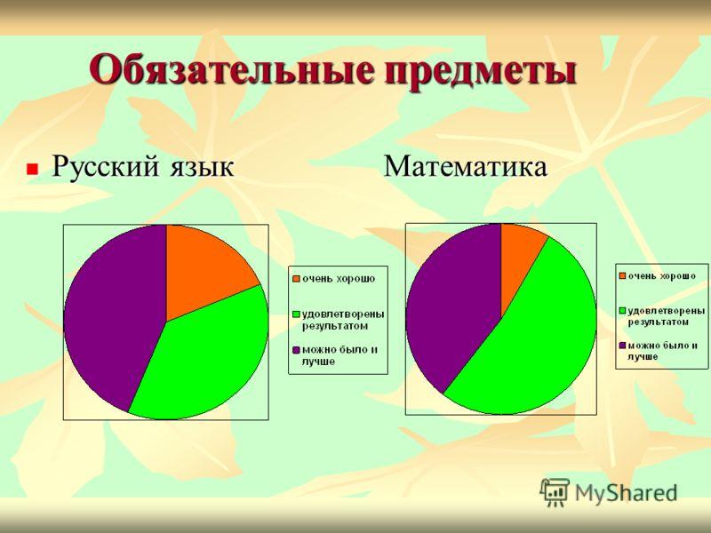Обязательные предметы Русский язык Математика Русский язык Математика