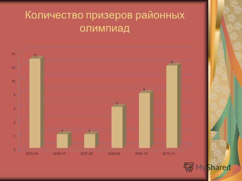 Количество призеров районных олимпиад